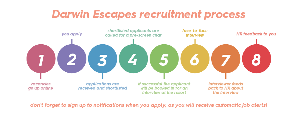a graph ranging from 1 to 8 steps outlining the recruitment process